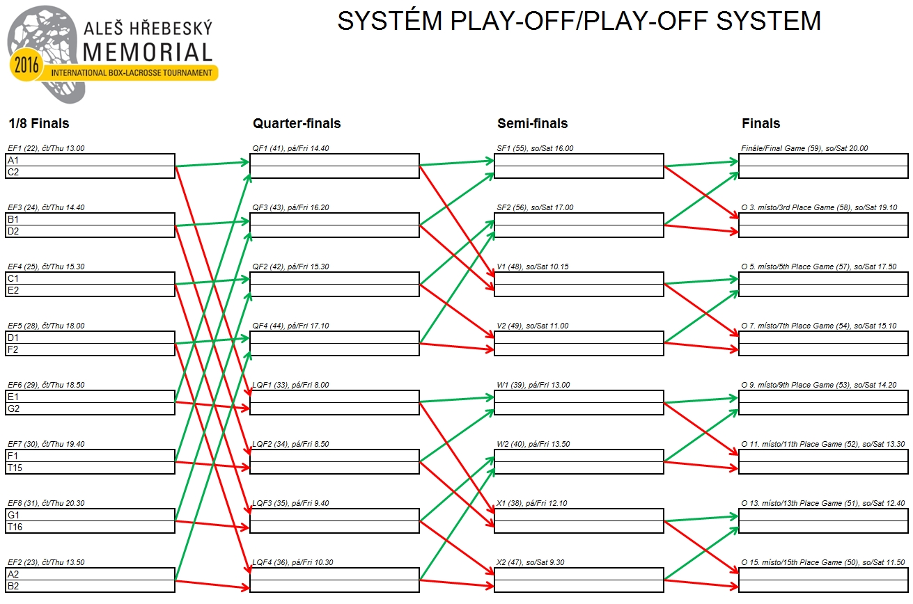 Play-off system